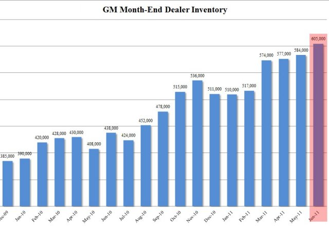 Channel Stuffing and GM Inventory