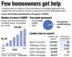Government Mortgage Assistance CAN Be Worse Than Nothing