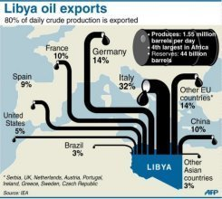 Thoughts On Libya