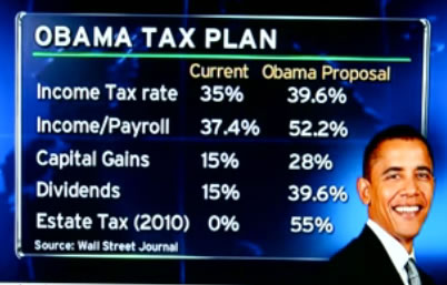 List of Obama Tax Hikes
