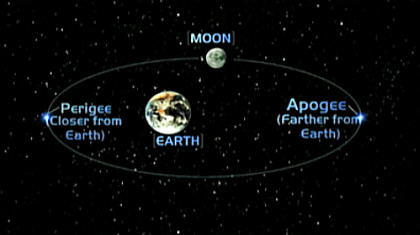 Moon in Perigee